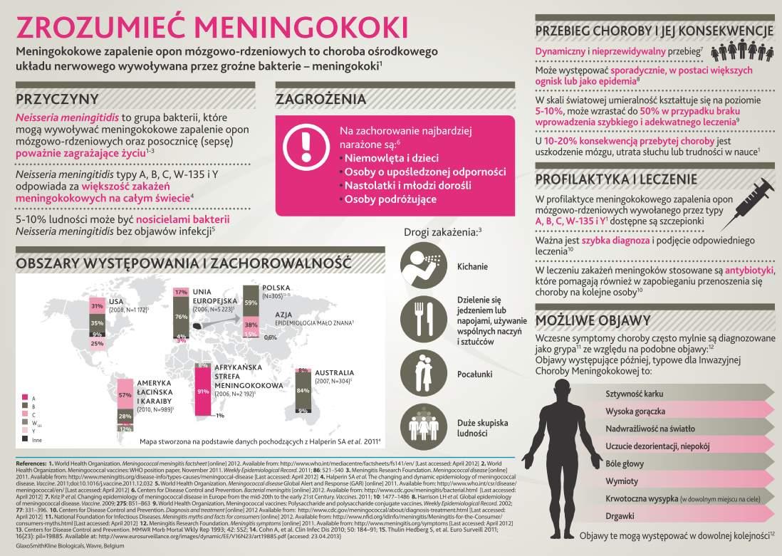 ?(?????)? Bakteryjne zapalenie opon mózgowych, jak sobie radzić z wrogiem: meningokoki, pneumokoki i Haemophilus influenzae typu B (HiB).